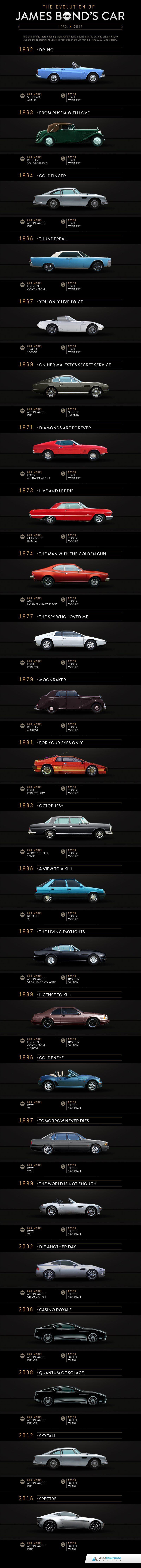 James-Bond-Car-Evolution